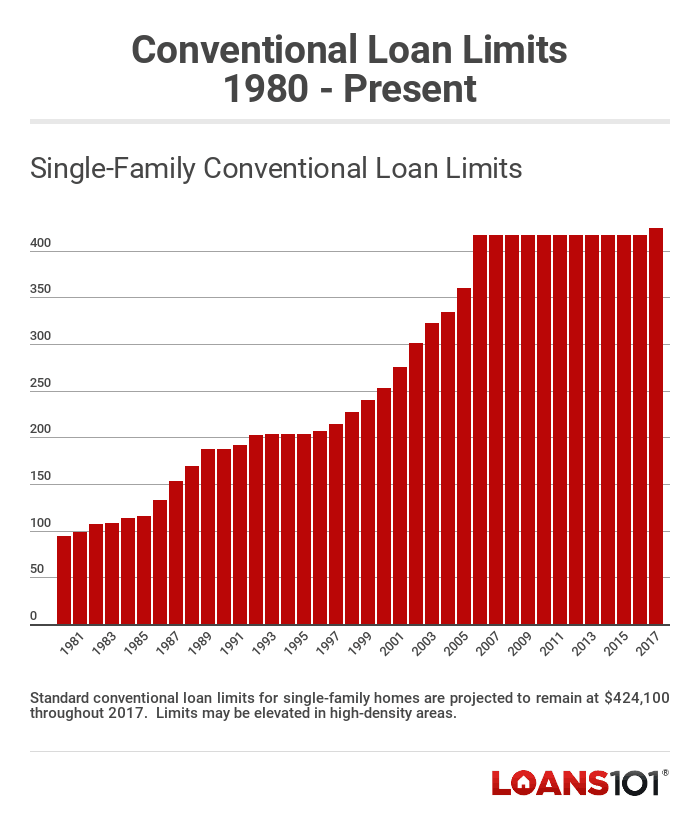 Conventional Conforming Loan Limits History