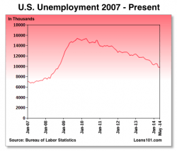 US Unemployment Data - May '14