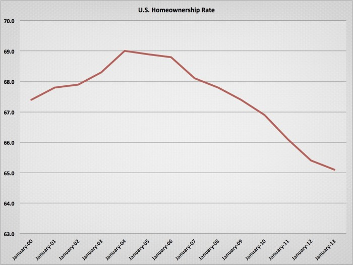 U.S. Homeownership Rate