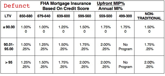 Credit Based FHA Mortgage Insurance - 15 Year