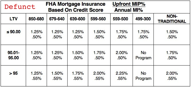 Credit Based 30 Year Fha Mortgage Insurance Rates